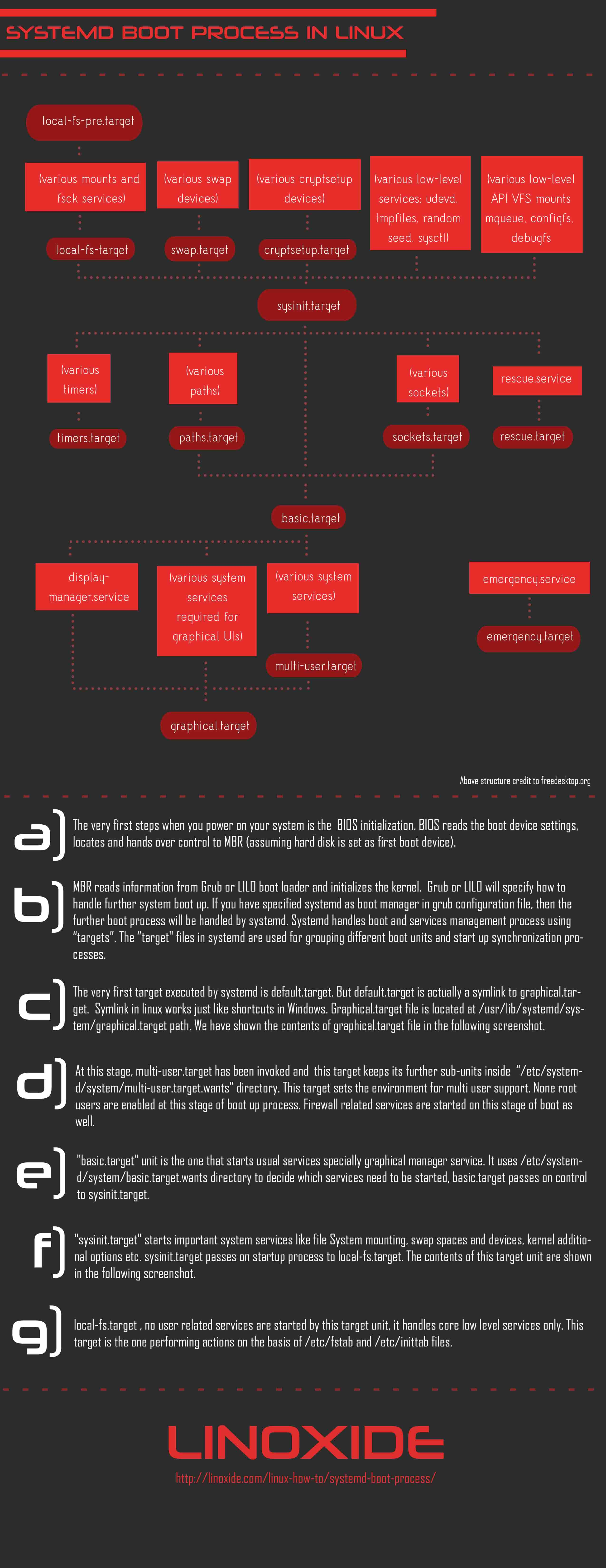 Systemd Boot Process A Close Look In Linux Flow Diagram Ubuntu Chart